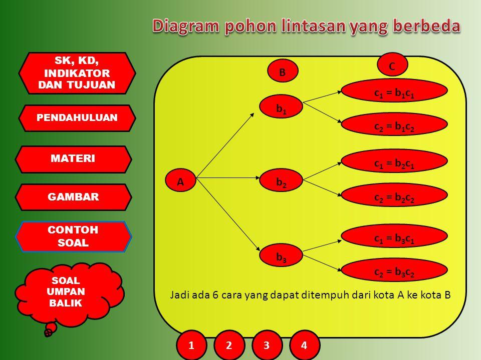 PENDAHULUAN MATERI GAMBAR CONTOH SOAL UMPAN BALIK SK, KD, INDIKATOR DAN TUJUAN A B b1b1 b2b2 b3b3 c 1 = b 1 c 1 c 2 = b 1 c 2 c 1 = b 2 c 1 c 2 = b 2