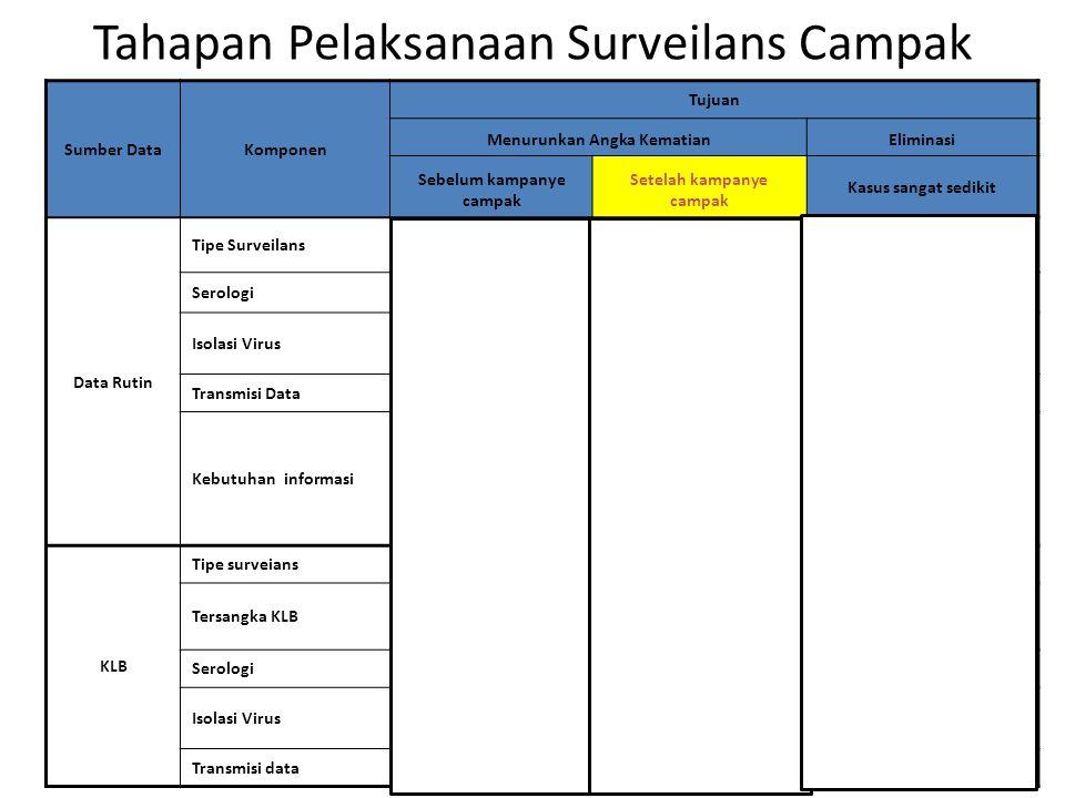 Tahapan Pelaksanaan Surveilans Campak Sumber DataKomponen Tujuan Menurunkan Angka KematianEliminasi Sebelum kampanye campak Setelah kampanye campak Ka