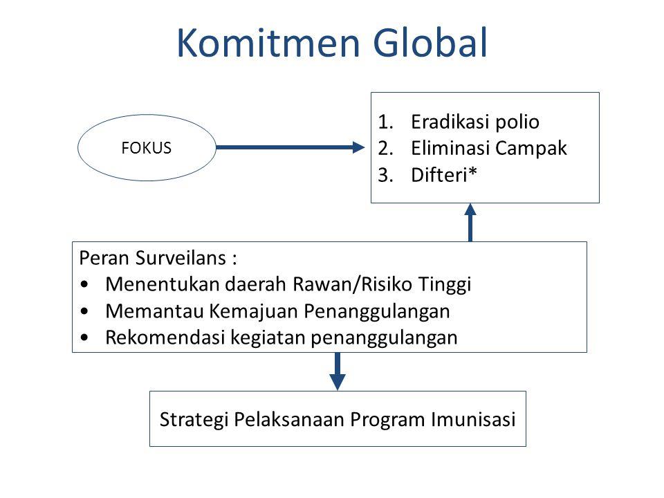 Komitmen Global FOKUS 1.Eradikasi polio 2.Eliminasi Campak 3.Difteri* Peran Surveilans : •Menentukan daerah Rawan/Risiko Tinggi •Memantau Kemajuan Pen