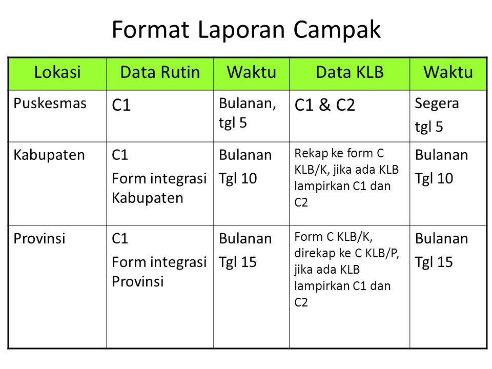 Format Laporan Campak LokasiData RutinWaktuData KLBWaktu Puskesmas C1 Bulanan, tgl 5 C1 & C2 Segera tgl 5 KabupatenC1 Form integrasi Kabupaten Bulanan Tgl 10 Rekap ke form C KLB/K, jika ada KLB lampirkan C1 dan C2 Bulanan Tgl 10 ProvinsiC1 Form integrasi Provinsi Bulanan Tgl 15 Form C KLB/K, direkap ke C KLB/P, jika ada KLB lampirkan C1 dan C2 Bulanan Tgl 15