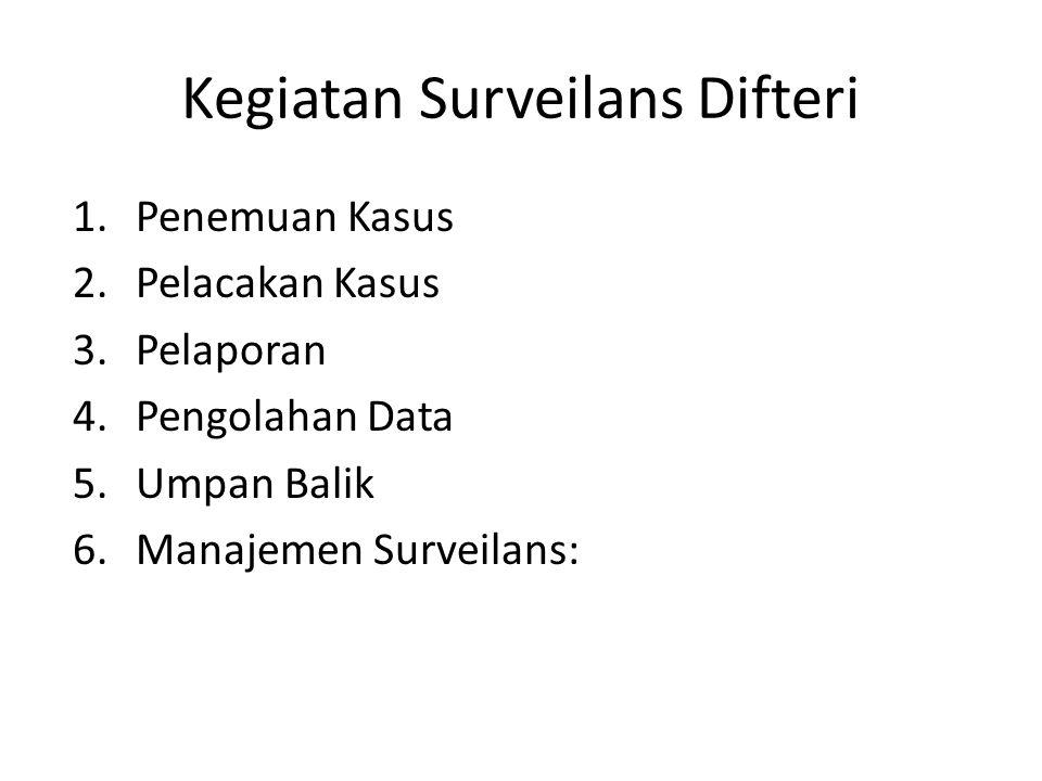 Kegiatan Surveilans Difteri 1.Penemuan Kasus 2.Pelacakan Kasus 3.Pelaporan 4.Pengolahan Data 5.Umpan Balik 6.Manajemen Surveilans: