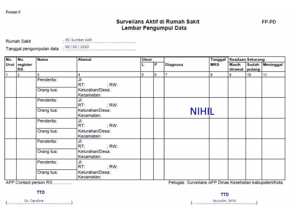 RS. Sumber Asih 09 / 03 / 2010 NIHIL Dr, CarolinaNurudin, SKM TTD