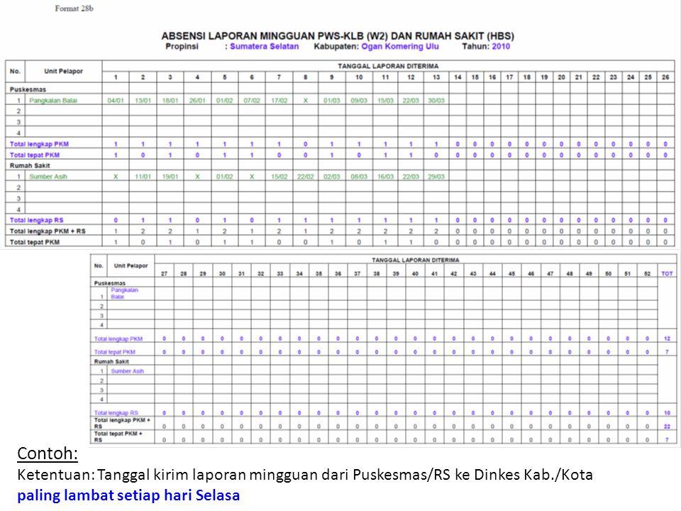 Contoh: Ketentuan: Tanggal kirim laporan mingguan dari Puskesmas/RS ke Dinkes Kab./Kota paling lambat setiap hari Selasa