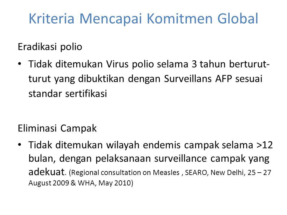 Kriteria Mencapai Komitmen Global Eradikasi polio • Tidak ditemukan Virus polio selama 3 tahun berturut- turut yang dibuktikan dengan Surveillans AFP
