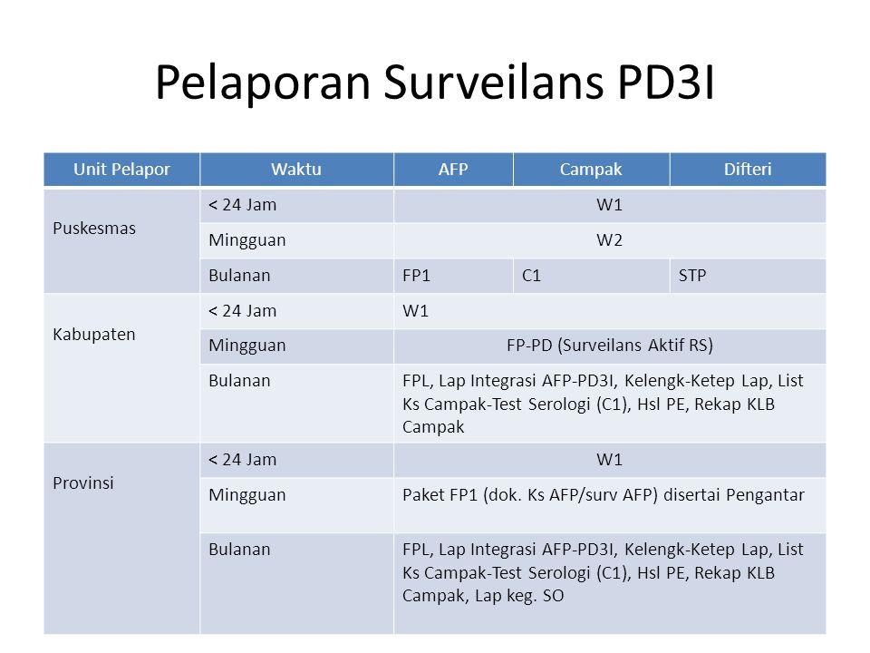 Pelaporan Surveilans PD3I Unit PelaporWaktuAFPCampakDifteri Puskesmas < 24 JamW1 MingguanW2 BulananFP1C1STP Kabupaten < 24 JamW1 MingguanFP-PD (Survei