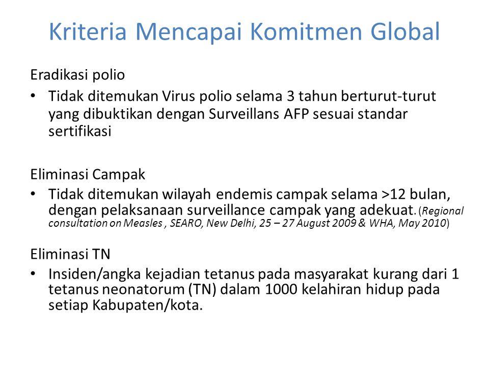 Kriteria Mencapai Komitmen Global Eradikasi polio • Tidak ditemukan Virus polio selama 3 tahun berturut-turut yang dibuktikan dengan Surveillans AFP s