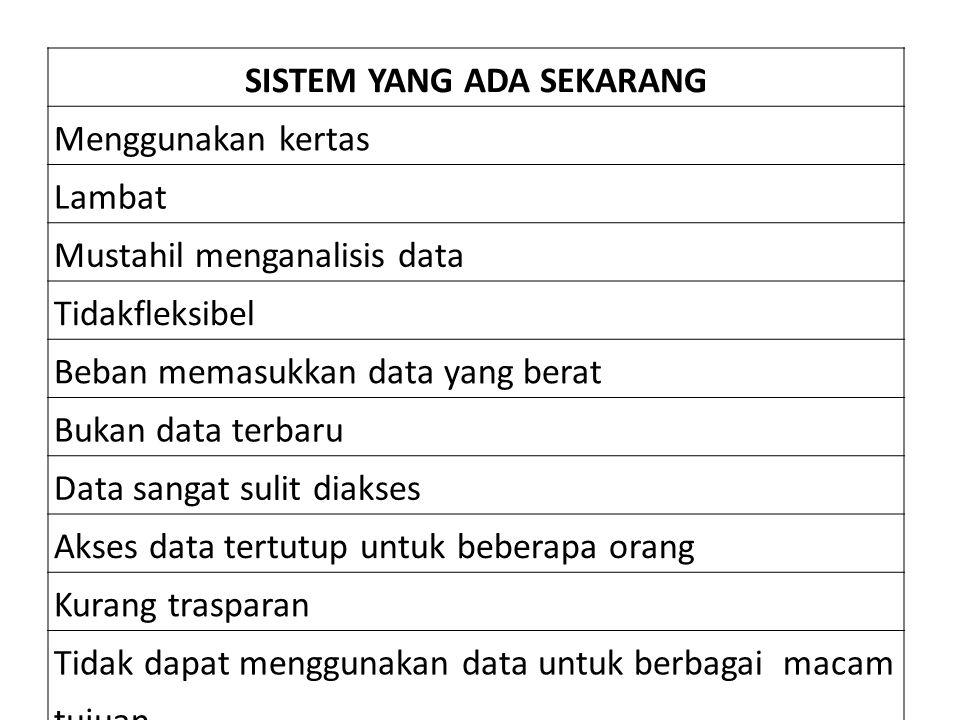 SISTEM YANG ADA SEKARANG Menggunakan kertas Lambat Mustahil menganalisis data Tidakfleksibel Beban memasukkan data yang berat Bukan data terbaru Data