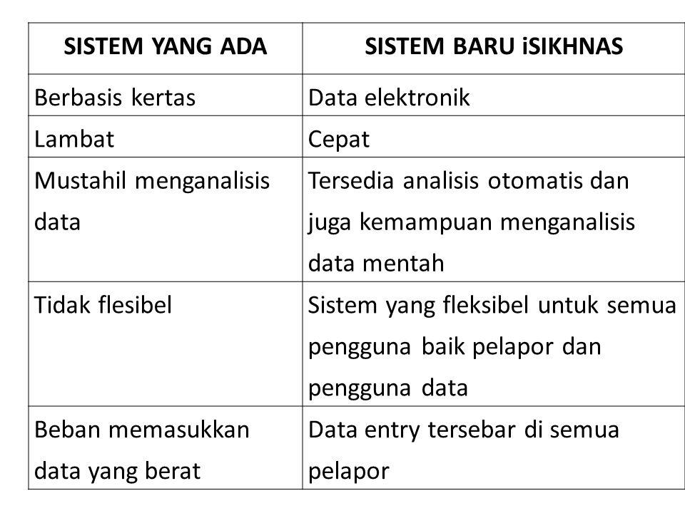 SISTEM YANG ADASISTEM BARU iSIKHNAS Berbasis kertasData elektronik LambatCepat Mustahil menganalisis data Tersedia analisis otomatis dan juga kemampua