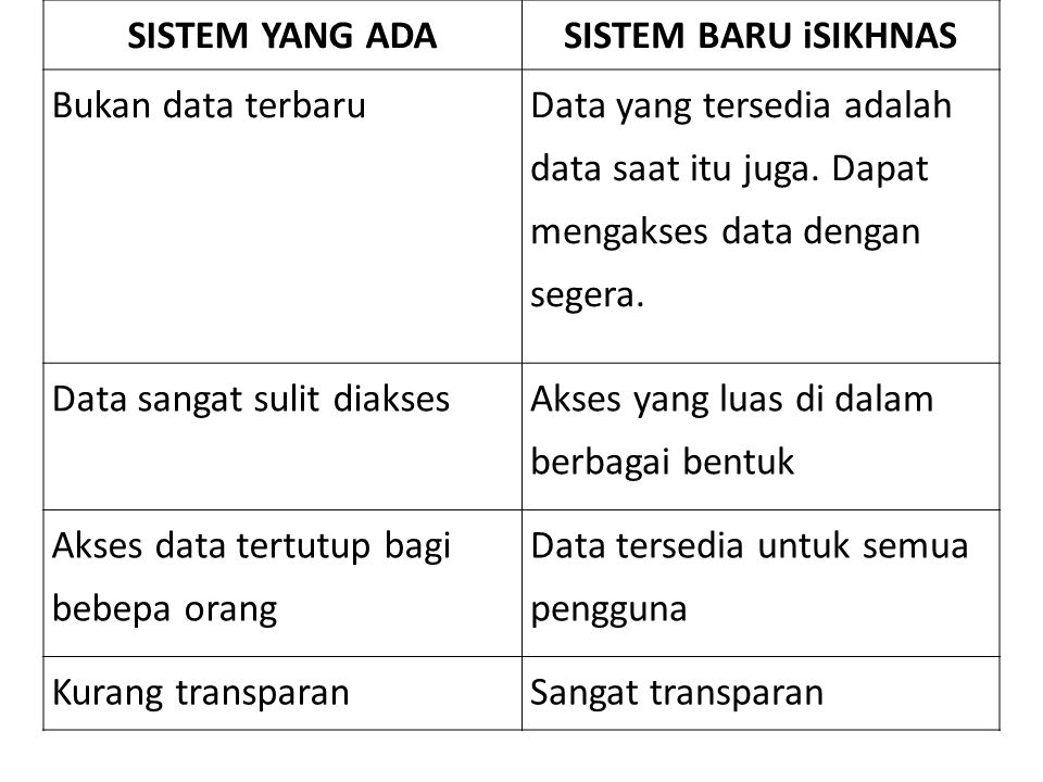 SISTEM YANG ADASISTEM BARU iSIKHNAS Tidak dapat menggunakan data untuk berbagai tujuan Data dapat digunakan untuk membuat peta, monitoring, kepentingan SDM, sumber daya yang diperlukan, rencana kegiatan pengendalian, dsb.