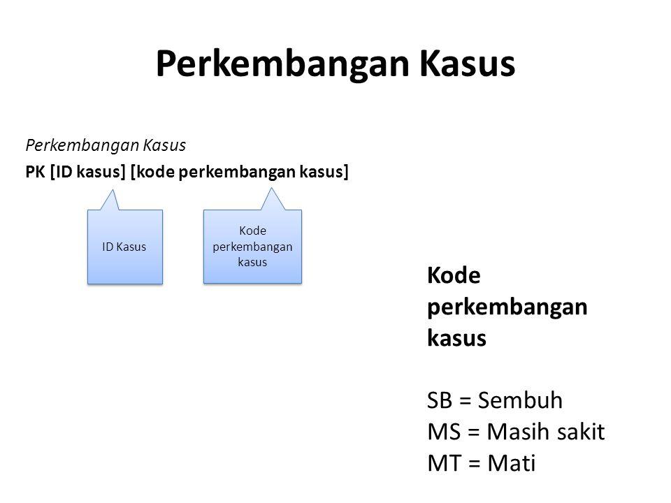 Perkembangan Kasus PK [ID kasus] [kode perkembangan kasus] ID Kasus Kode perkembangan kasus Perkembangan Kasus Kode perkembangan kasus SB = Sembuh MS