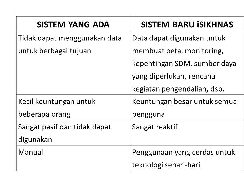 Perkembangan Kasus PK [ID kasus] [kode perkembangan kasus] ID Kasus Kode perkembangan kasus Perkembangan Kasus Kode perkembangan kasus SB = Sembuh MS = Masih sakit MT = Mati