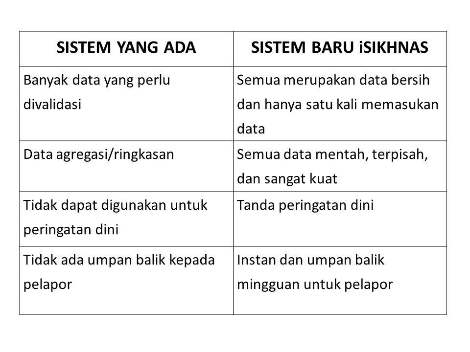 SISTEM YANG ADASISTEM BARU iSIKHNAS Banyak data yang perlu divalidasi Semua merupakan data bersih dan hanya satu kali memasukan data Data agregasi/rin