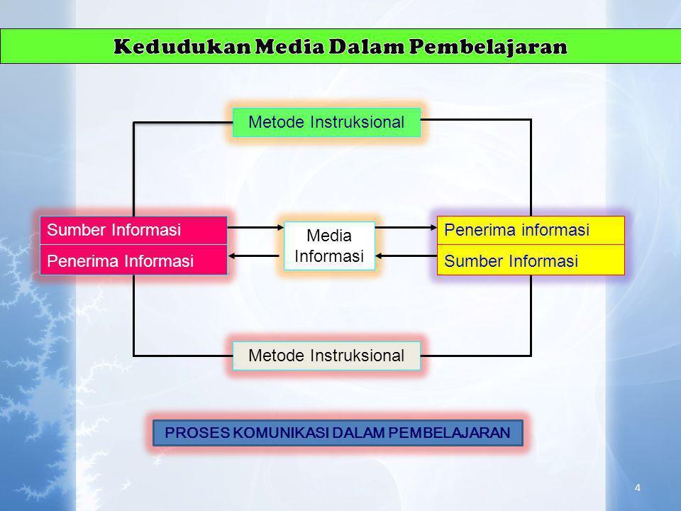 Pengertian Media Pembelajaran • Gagne (1970): media adalah berbagai jenis komponen dalam linkungan siswa yang dapat merangsangnya dalam belajar. • Bri