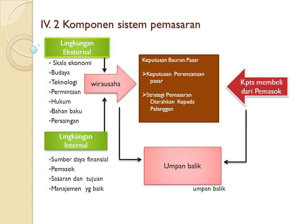 IV. 2 Komponen sistem pemasaran IV. 2 Komponen sistem pemasaran  Skala ekonomi  Budaya  Teknologi  Permintaan  Hukum  Bahan baku  Persaingan 
