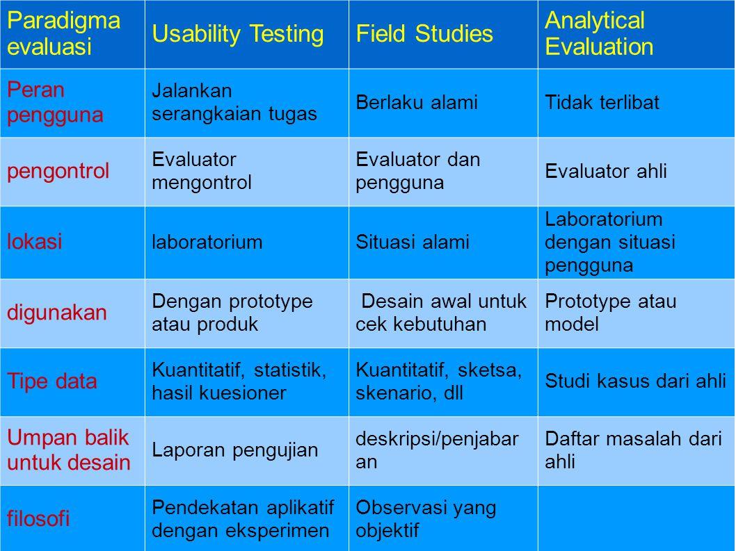 Paradigma evaluasi Usability TestingField Studies Analytical Evaluation Peran pengguna Jalankan serangkaian tugas Berlaku alamiTidak terlibat pengontr