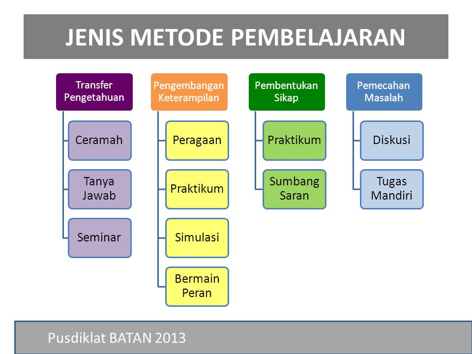 JENIS METODE PEMBELAJARAN Pusdiklat BATAN 2013 Transfer Pengetahuan Ceramah Tanya Jawab Seminar Pengembangan Keterampilan PeragaanPraktikumSimulasi Be