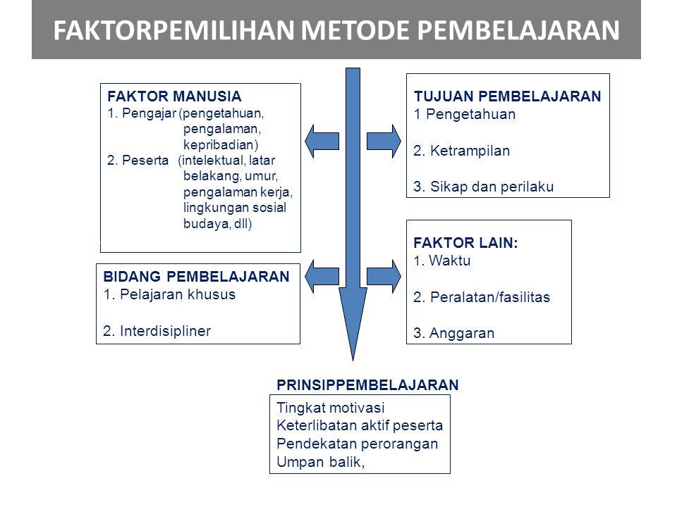 FAKTOR MANUSIA 1. Pengajar (pengetahuan, pengalaman, kepribadian) 2. Peserta (intelektual, latar belakang, umur, pengalaman kerja, lingkungan sosial b