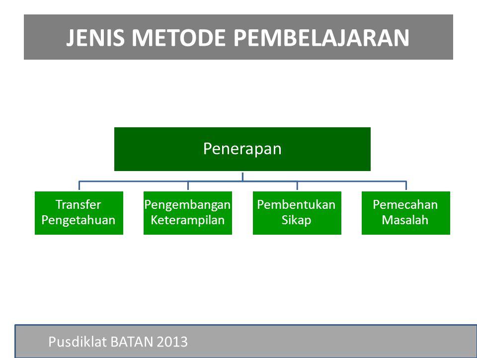 JENIS METODE PEMBELAJARAN Pusdiklat BATAN 2013 Penerapan Transfer Pengetahuan Pengembangan Keterampilan Pembentukan Sikap Pemecahan Masalah