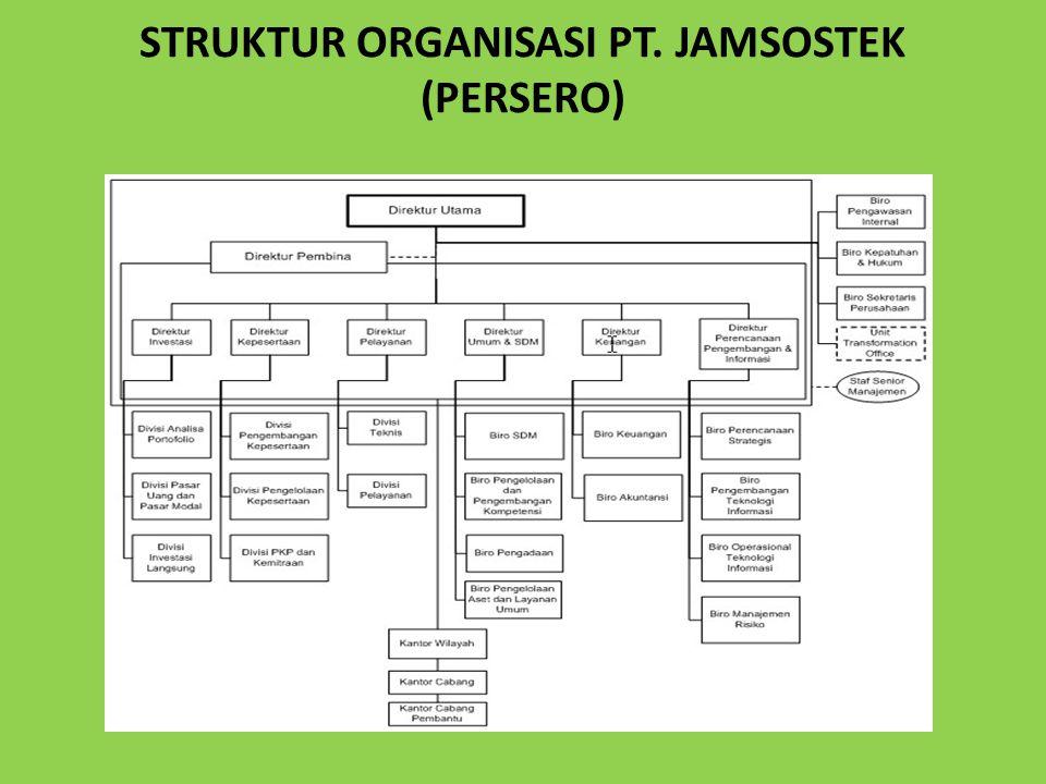 STRUKTUR ORGANISASI PT. JAMSOSTEK (PERSERO)