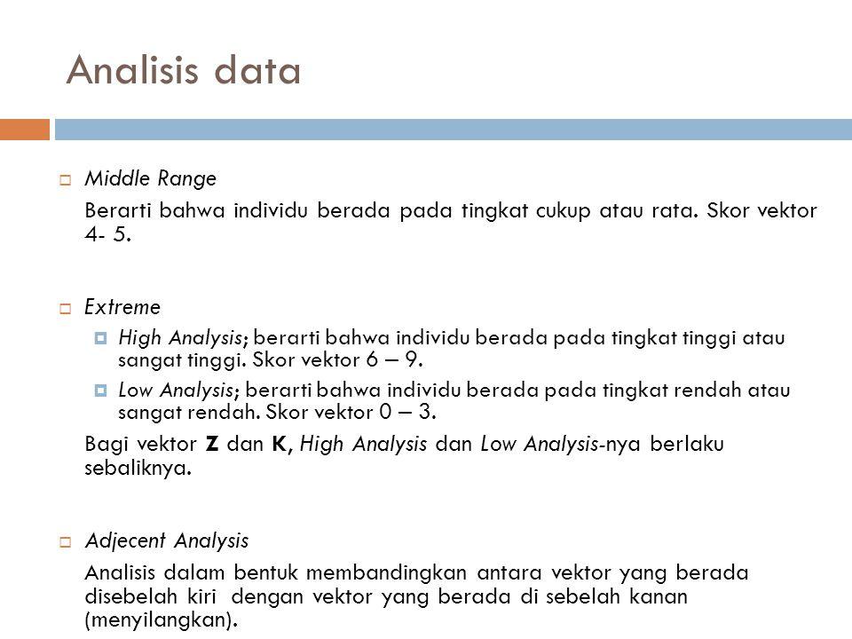 Analisis data  Middle Range Berarti bahwa individu berada pada tingkat cukup atau rata.