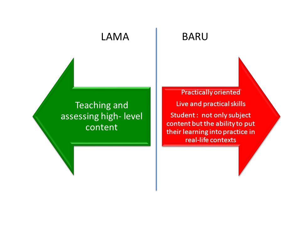 Teaching and assessing high- level content Practically oriented Live and practical skills Student : not only subject content but the ability to put their learning into practice in real-life contexts LAMA BARU