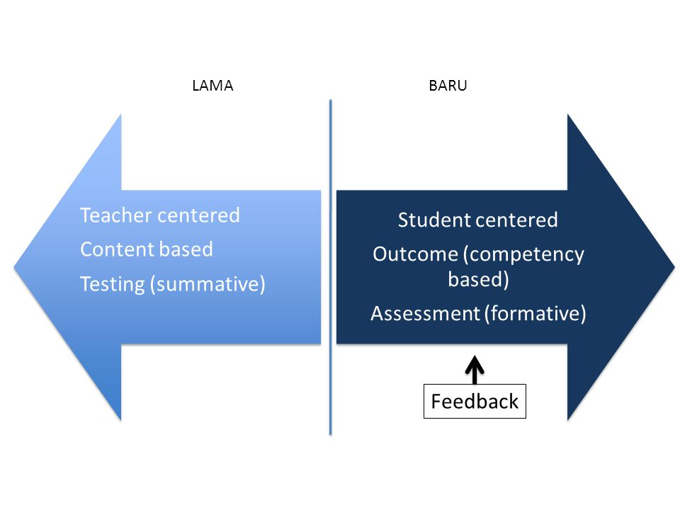 Teacher centered •Content based Testing (summative) Student centered Outcome (competency based) Assessment (formative) LAMABARU Feedback