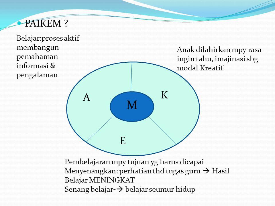 M  PAIKEM ? A K E Belajar:proses aktif membangun pemahaman informasi & pengalaman Anak dilahirkan mpy rasa ingin tahu, imajinasi sbg modal Kreatif Pe
