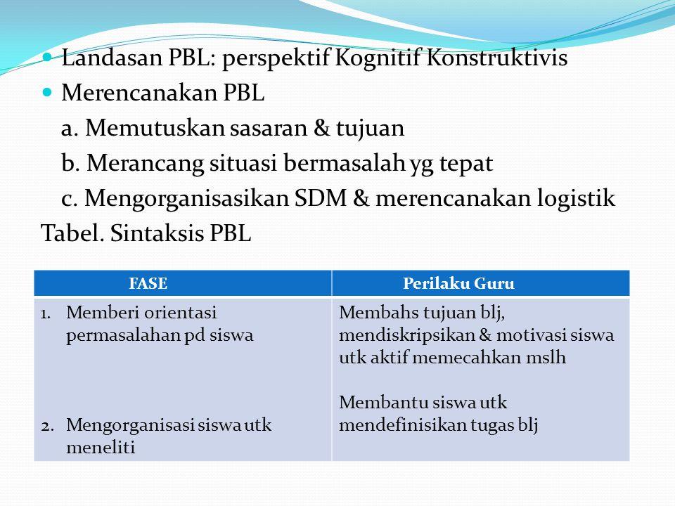  Landasan PBL: perspektif Kognitif Konstruktivis  Merencanakan PBL a. Memutuskan sasaran & tujuan b. Merancang situasi bermasalah yg tepat c. Mengor