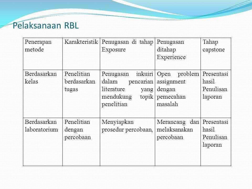 Pelaksanaan RBL Penerapan metode KarakteristikPenugasan di tahap Exposure Penugasan ditahap Experience Tahap capstone Berdasarkan kelas Penelitian ber