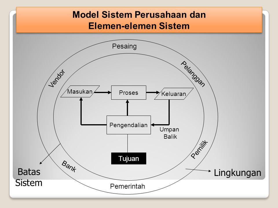 Model Sistem Perusahaan dan Elemen-elemen Sistem Pemerintah Pemilik Pesaing Bank Pelanggan Vendor Masukan Proses Keluaran Pengendalian Tujuan Umpan Balik Batas Sistem Lingkungan