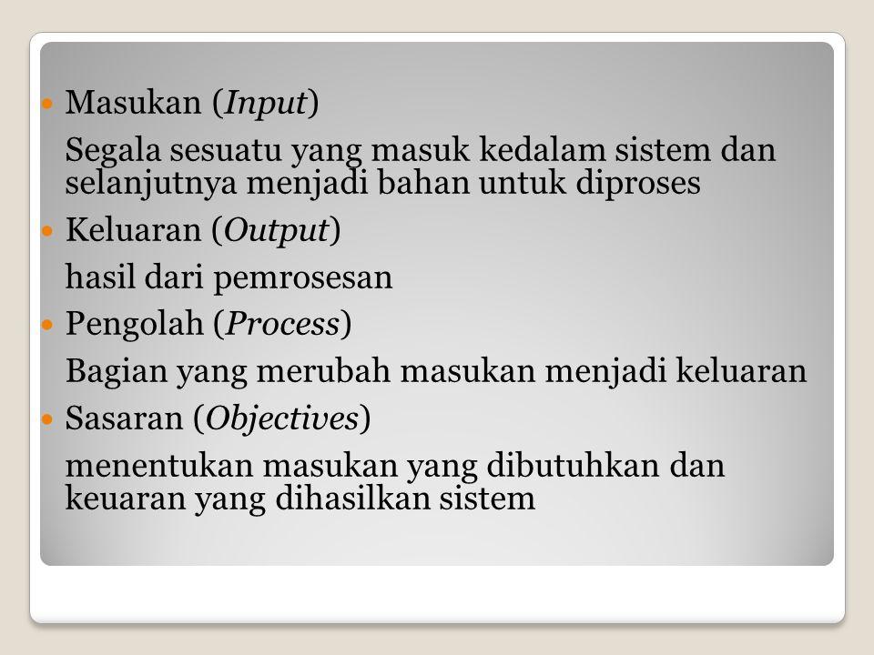  Masukan (Input) Segala sesuatu yang masuk kedalam sistem dan selanjutnya menjadi bahan untuk diproses  Keluaran (Output) hasil dari pemrosesan  Pengolah (Process) Bagian yang merubah masukan menjadi keluaran  Sasaran (Objectives) menentukan masukan yang dibutuhkan dan keuaran yang dihasilkan sistem