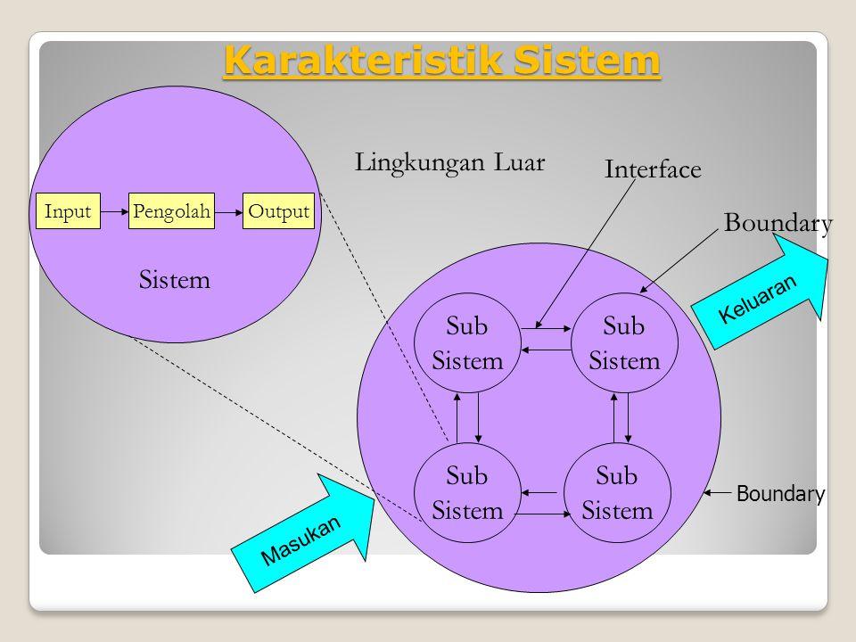 Karakteristik Sistem InputPengolahOutput Sub Sistem Sub Sistem Sub Sistem Sub Sistem Interface Lingkungan Luar Boundary Sistem Masukan Keluaran Boundary