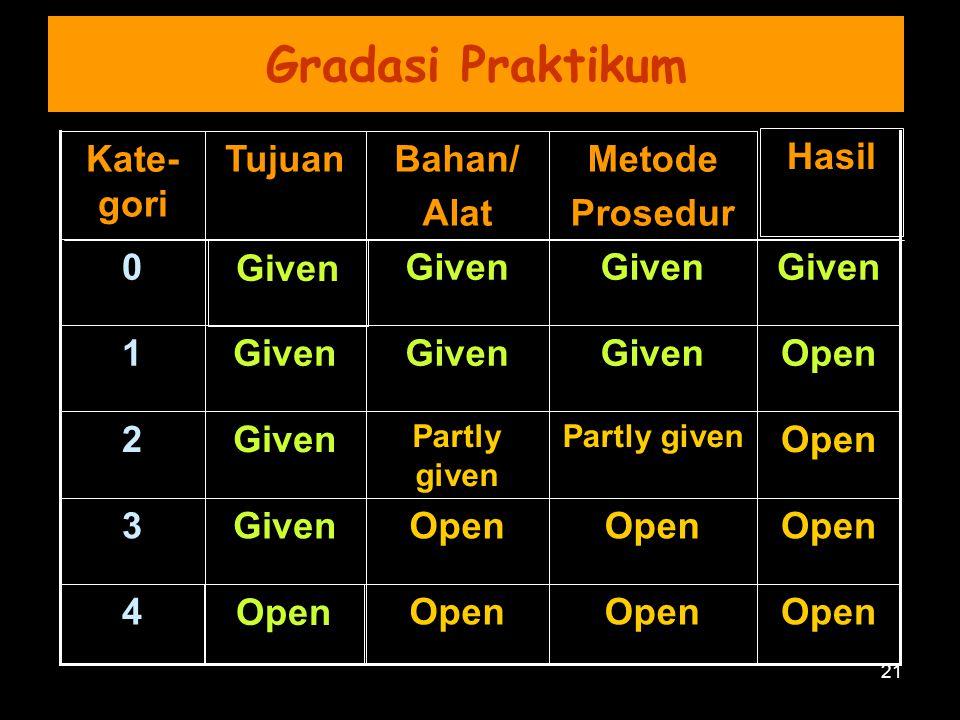 21 Gradasi Praktikum Open 4 Given3 Open Partly given Given2 OpenGiven 1 0 Hasil Metode Prosedur Bahan/ Alat TujuanKate- gori