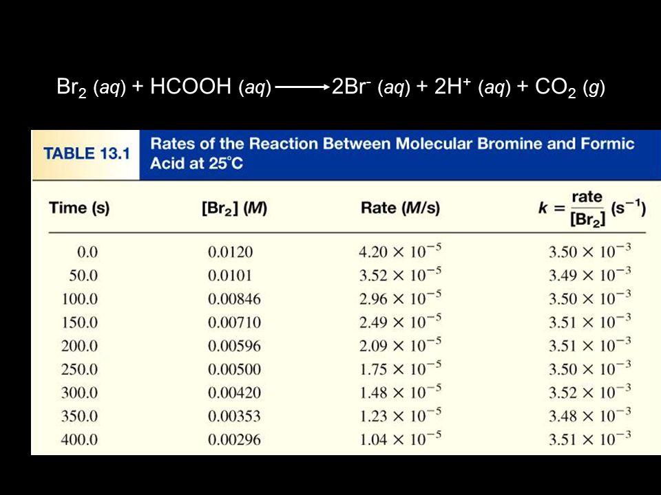 Br 2 (aq) + HCOOH (aq) 2Br - (aq) + 2H + (aq) + CO 2 (g)