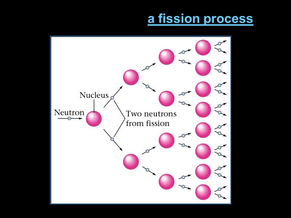 Representation of a fission process.a fission process