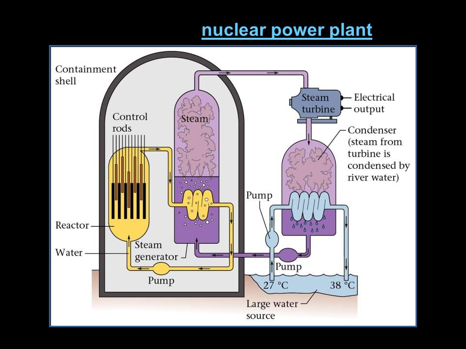 Diagram of a nuclear power plantnuclear power plant