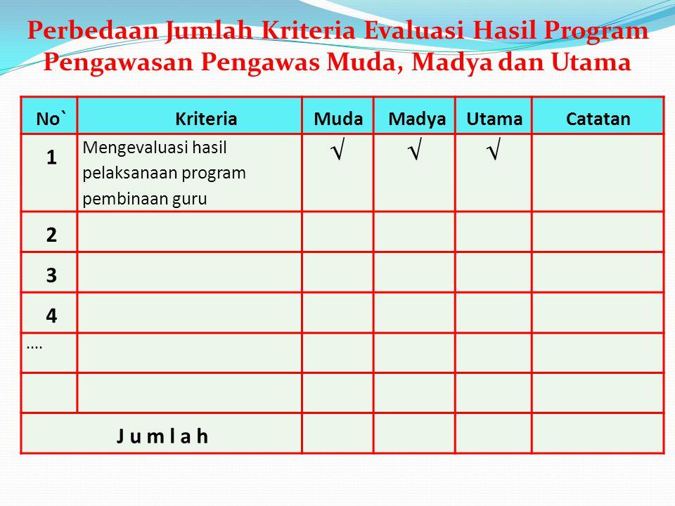 No`KriteriaMudaMadyaUtamaCatatan 1 Mengevaluasi hasil pelaksanaan program pembinaan guru √√√ 2 3 4.... J u m l a h Perbedaan Jumlah Kriteria Evaluasi