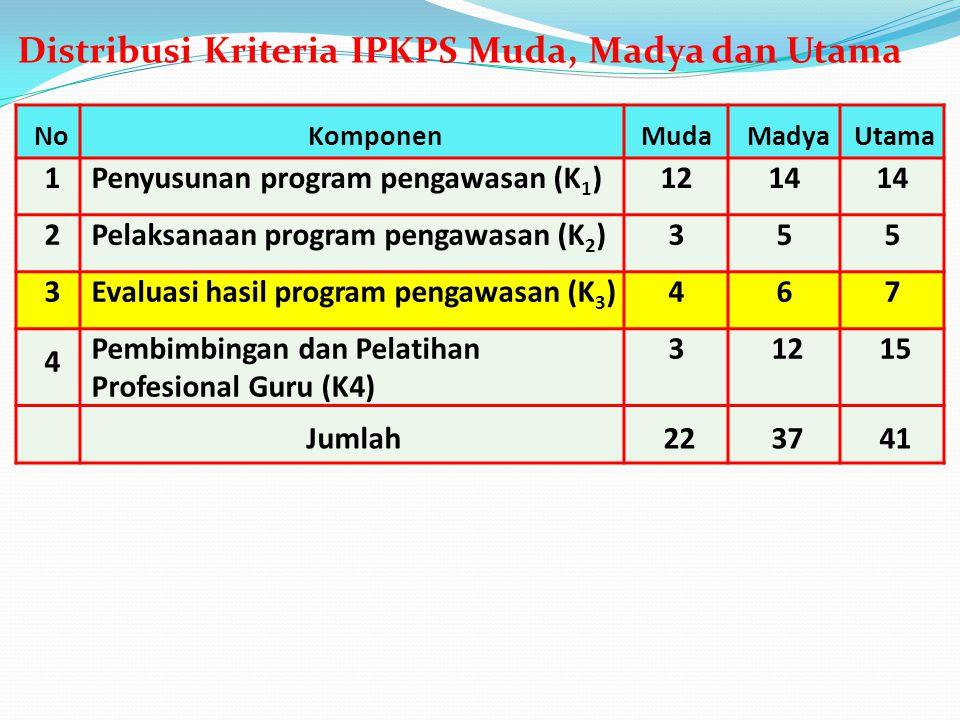 NoKomponenMudaMadyaUtama 1Penyusunan program pengawasan (K 1 )1214 2Pelaksanaan program pengawasan (K 2 )355 3Evaluasi hasil program pengawasan (K 3 )