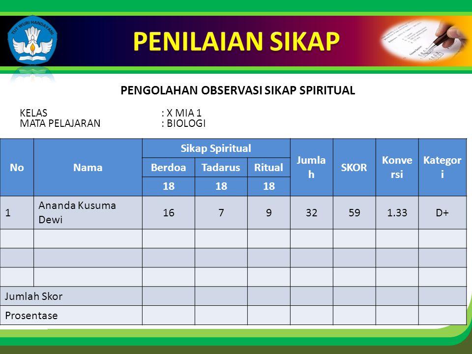 Click to edit Master title style PENGOLAHAN OBSERVASI SIKAP SPIRITUAL KELAS: X MIA 1 MATA PELAJARAN: BIOLOGI NoNama Sikap Spiritual Jumla h SKOR Konve rsi Kategor i BerdoaTadarusRitual 18 1 Ananda Kusuma Dewi 167932591.33D+ Jumlah Skor Prosentase