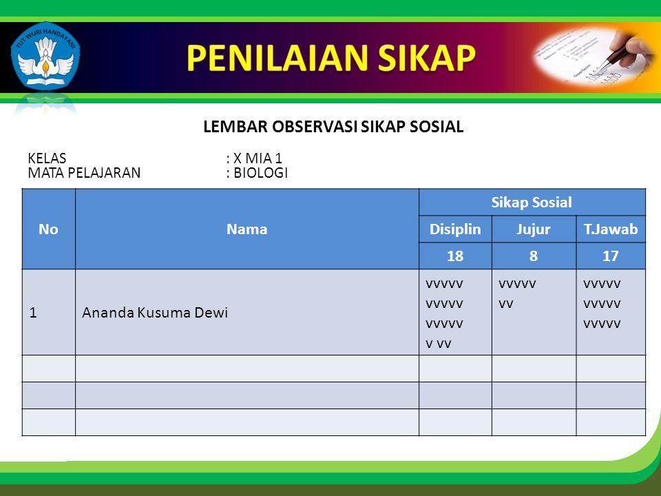 Click to edit Master title style LEMBAR OBSERVASI SIKAP SOSIAL KELAS: X MIA 1 MATA PELAJARAN: BIOLOGI NoNama Sikap Sosial DisiplinJujurT.Jawab 18817 1Ananda Kusuma Dewi vvvvv v vv vvvvv vv vvvvv