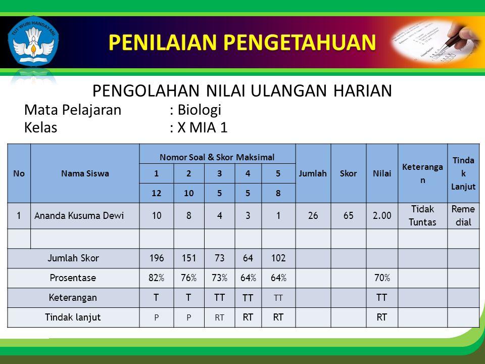Click to edit Master title style PENGOLAHAN NILAI ULANGAN HARIAN Mata Pelajaran : Biologi Kelas: X MIA 1 NoNama Siswa Nomor Soal & Skor Maksimal JumlahSkorNilai Keteranga n Tinda k Lanjut 12345 1210558 1Ananda Kusuma Dewi10843126652.00 Tidak Tuntas Reme dial Jumlah Skor1961517364102 Prosentase82%76%73%64% 70% KeteranganTTTT Tindak lanjut PPRT
