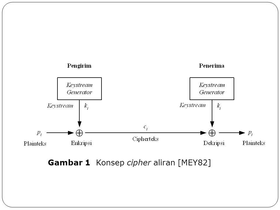 Gambar 1 Konsep cipher aliran [MEY82]