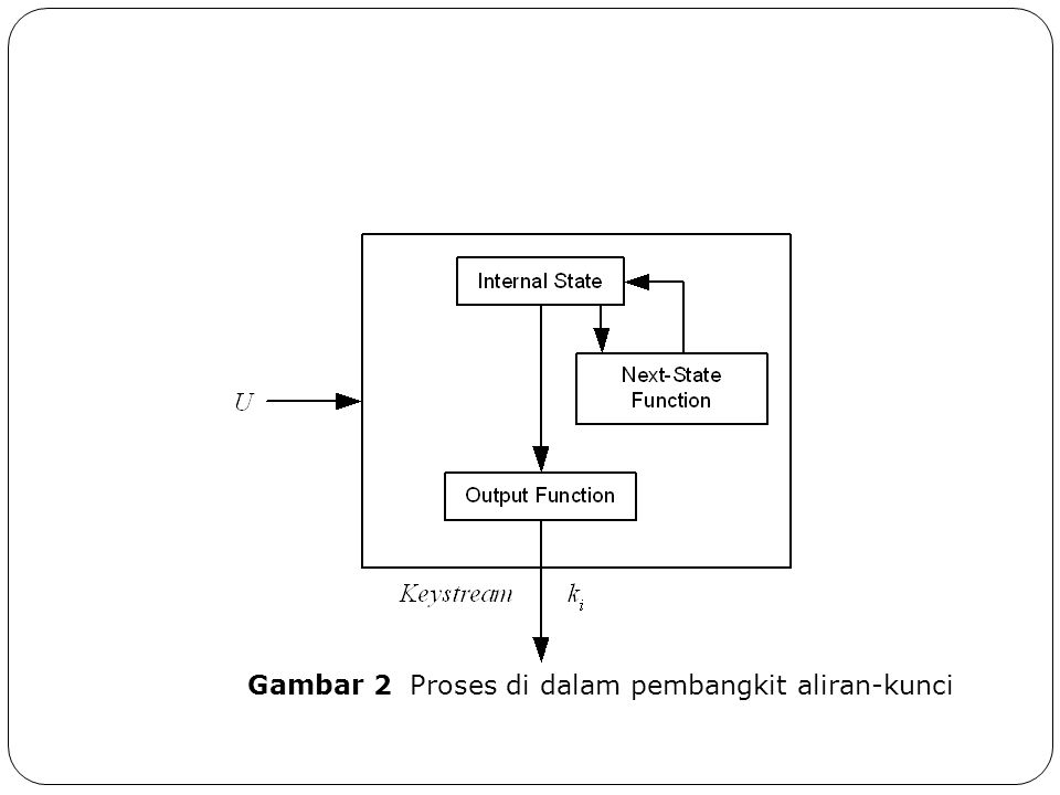 Gambar 2 Proses di dalam pembangkit aliran-kunci