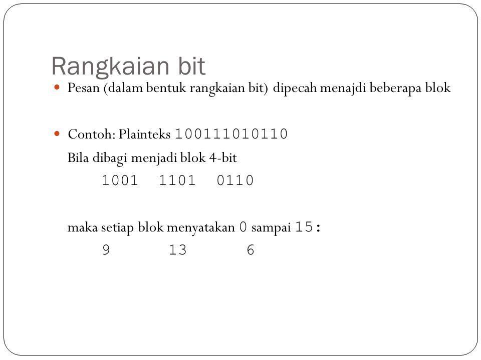 Rangkaian bit  Pesan (dalam bentuk rangkaian bit) dipecah menajdi beberapa blok  Contoh: Plainteks 100111010110 Bila dibagi menjadi blok 4-bit 1001