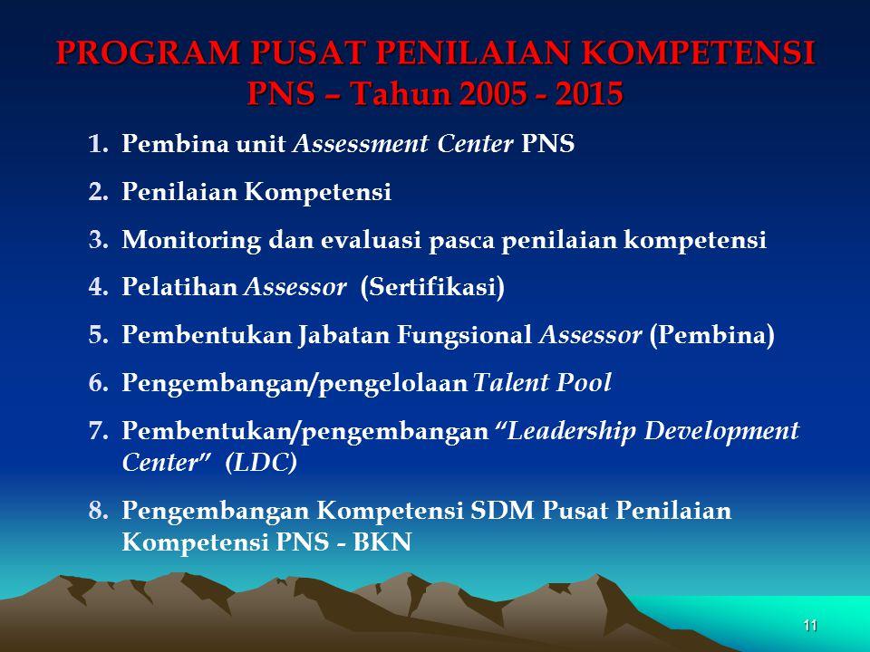 PROGRAM PUSAT PENILAIAN KOMPETENSI PNS – Tahun 2005 - 2015 1.Pembina unit Assessment Center PNS 2.Penilaian Kompetensi 3.Monitoring dan evaluasi pasca