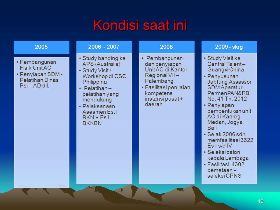 Kondisi saat ini 2005 •Pembangunan Fisik Unit AC •Penyiapan SDM - Pelatihan Dinas Psi – AD dll. 2006 - 2007 •Study banding ke APS (Australis) •Study V