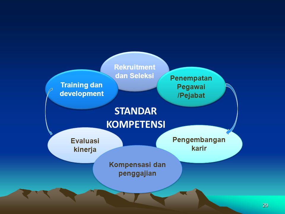 Rekruitment dan Seleksi Penempatan Pegawai /Pejabat Penempatan Pegawai /Pejabat Training dan development Evaluasi kinerja Pengembangan karir Kompensas