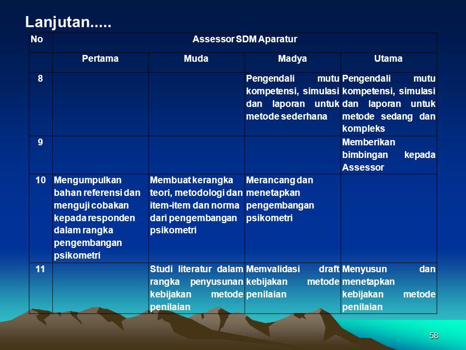 NoAssessor SDM Aparatur PertamaMudaMadyaUtama 8 Pengendali mutu kompetensi, simulasi dan laporan untuk metode sederhana Pengendali mutu kompetensi, si