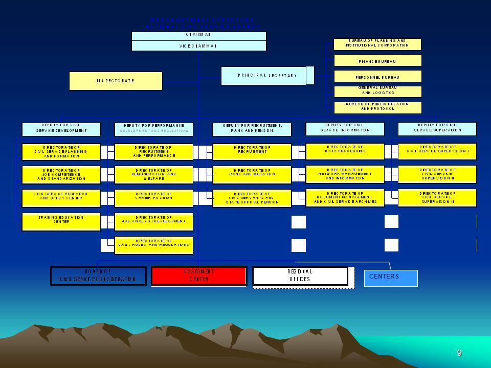 PERSONEL UPK DAN /ATAU TPK •Dalam setiap kegiatan penilaian kompetensi manajerial dengan metode AC yg dilakukan UPK, didukung paling kurang 1 administrator dan 6 assessor dengan ketentuan didalamnya harus terdapat psikolog serta tenaga pendukung •Untuk quasi assessment yang dilakukan oleh TPK dan /atau UPK didukung paling kurang 3 assessor dengan ketentuan didalamnya harus terdapat psikolog •Personel UPK dan/atau TPK harus memiliki integritas dan profesionalitas 20