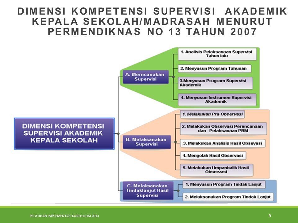 PELATIHAN IMPLEMENTASI KURIKULUM 2013 8 Jadi … supervisi akademik atau supervisi pembelajaran atau instructional supervision adalah…. bantuan yang dib